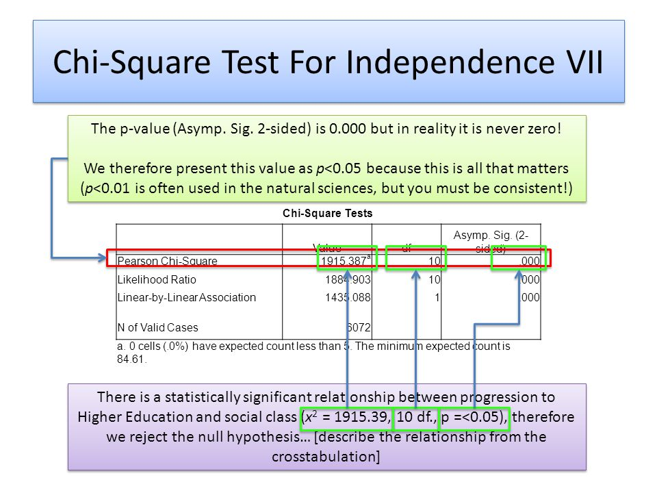Chi-Square Test For Independence VII Chi-Square Tests Valuedf Asymp. Sig. (2- sided) Pearson Chi-Square1915.387 a 10.000 Likelihood Ratio1884.90310.00