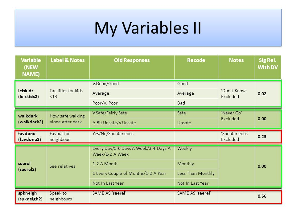 My Variables III Variable (NEW NAME) Label & NotesOld ResponsesRecodeNotesSig Rel.