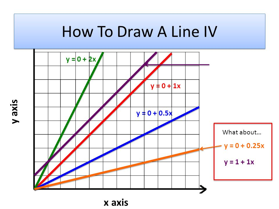 y = 0 + 1x y = 0 + 2x y = 0 + 0.5x x axis y axis y = 0 + 0.25x y = 1 + 1x What about… How To Draw A Line IV
