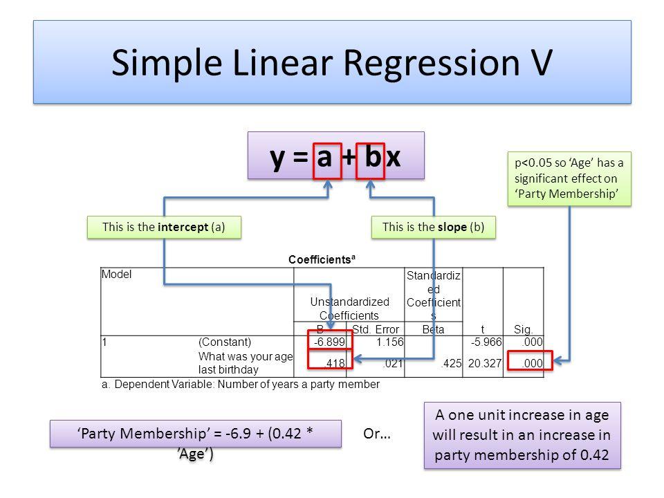 Simple Linear Regression V Coefficients a Model Unstandardized Coefficients Standardiz ed Coefficient s tSig. BStd. ErrorBeta 1(Constant)-6.8991.156 -