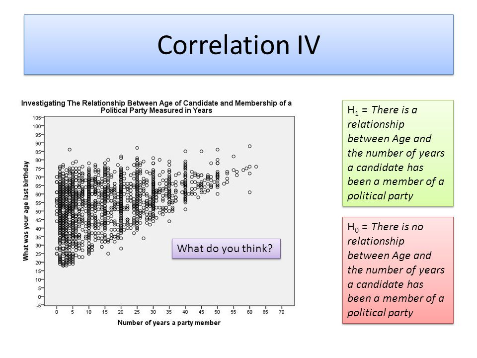 Simple Linear Regression IV Model Summary Model RR SquareAdjusted R Square Std.