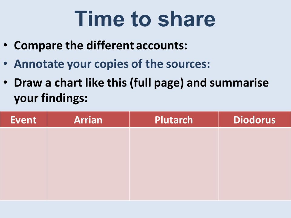 Time to share Compare the different accounts: Annotate your copies of the sources: Draw a chart like this (full page) and summarise your findings: EventArrianPlutarchDiodorus