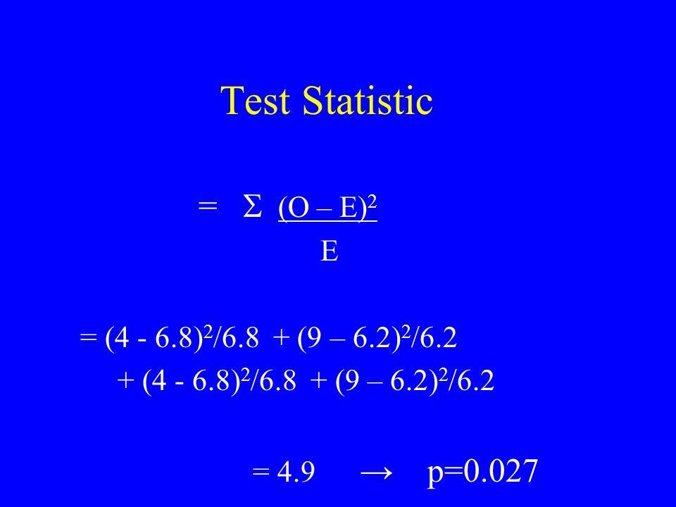 Test Statistic =  (O – E) 2 E = (4 - 6.8) 2 /6.8 + (9 – 6.2) 2 /6.2 + (4 - 6.8) 2 /6.8 + (9 – 6.2) 2 /6.2 = 4.9 → p=0.027