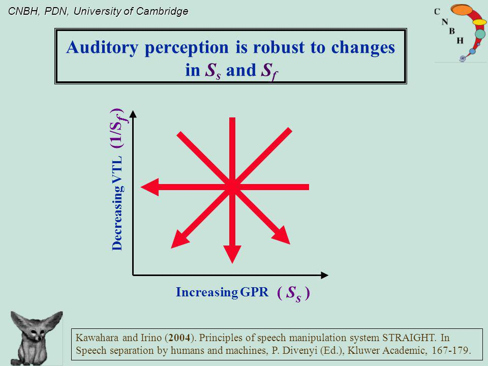 CNBH, PDN, University of Cambridge Decreasing VTL Increasing GPR Kawahara and Irino (2004).