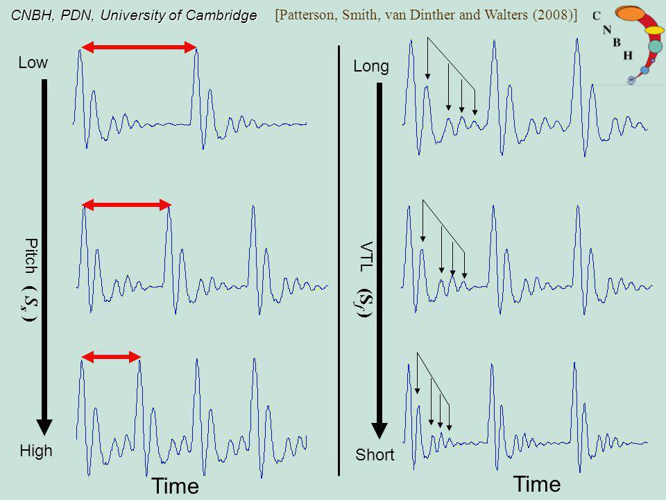 CNBH, PDN, University of Cambridge Robustness of speech perception