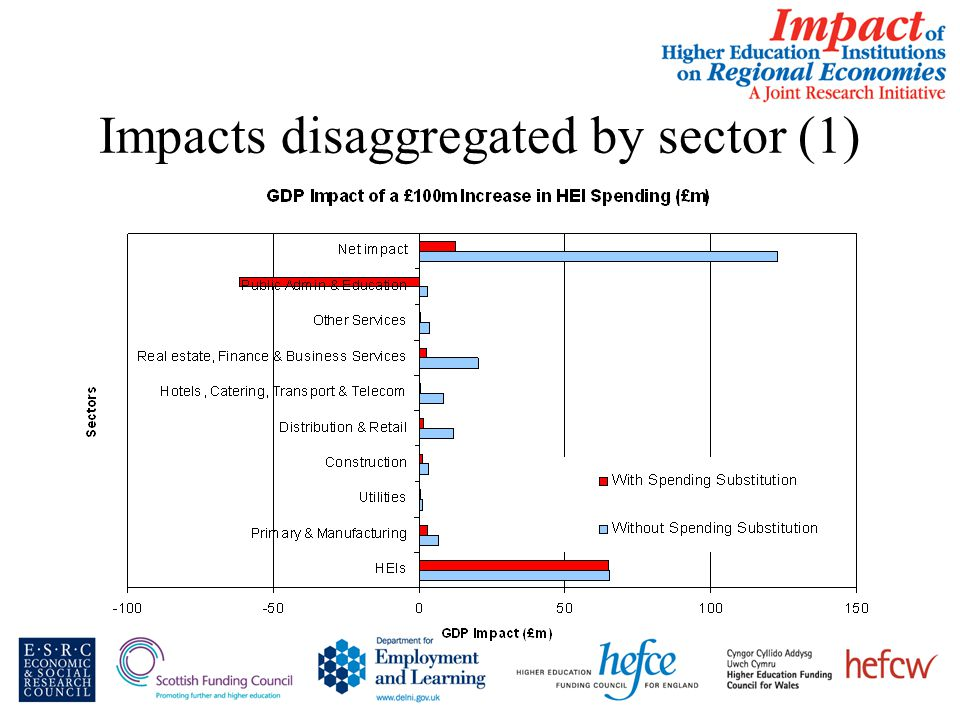 Impacts disaggregated by sector (1)
