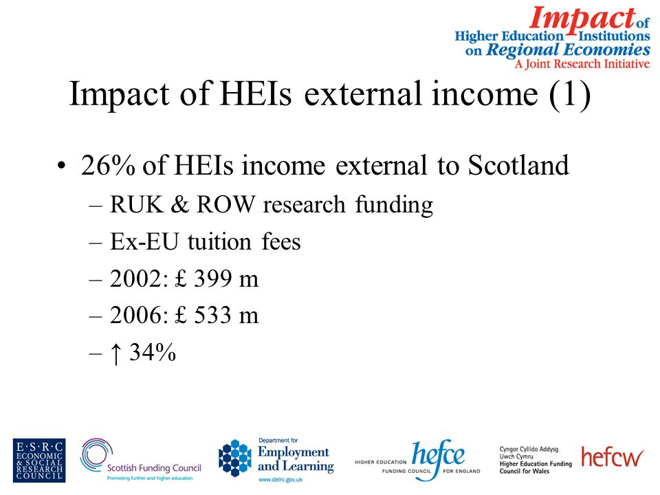 Impact of HEIs external income (1) 26% of HEIs income external to Scotland –RUK & ROW research funding –Ex-EU tuition fees –2002: £ 399 m –2006: £ 533 m –↑ 34%