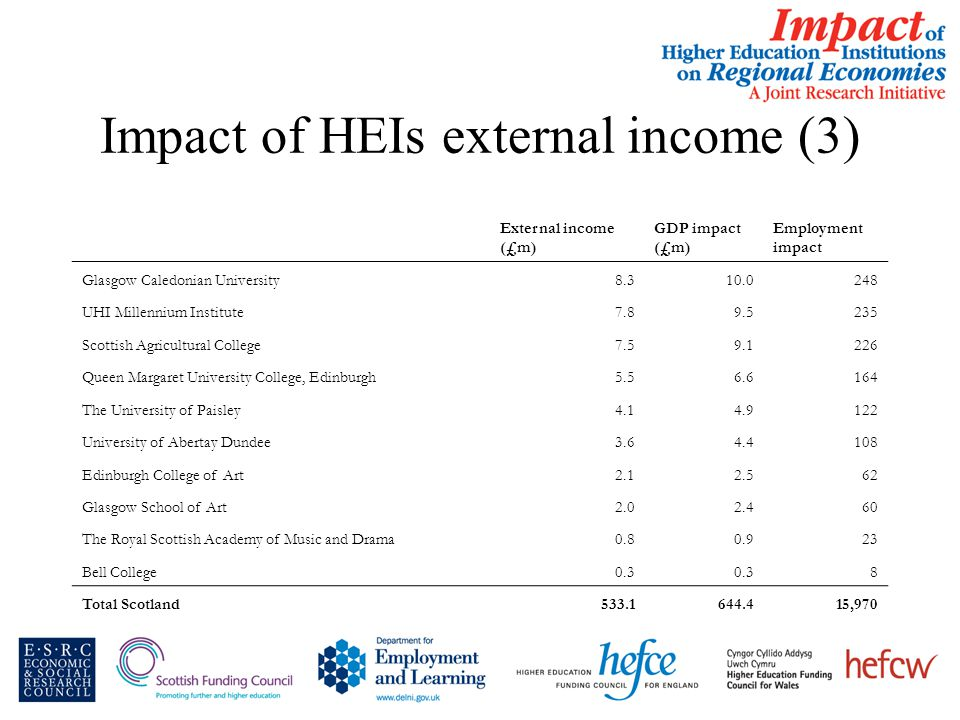 Impact of HEIs external income (3) External income (£m) GDP impact (£m) Employment impact Glasgow Caledonian University8.310.0248 UHI Millennium Institute7.89.5235 Scottish Agricultural College7.59.1226 Queen Margaret University College, Edinburgh5.56.6164 The University of Paisley4.14.9122 University of Abertay Dundee3.64.4108 Edinburgh College of Art2.12.562 Glasgow School of Art2.02.460 The Royal Scottish Academy of Music and Drama0.80.923 Bell College0.3 8 Total Scotland533.1644.415,970