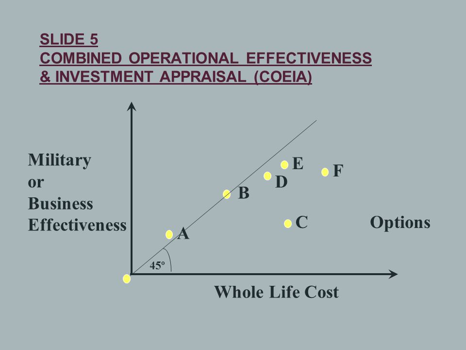 Military or Business Effectiveness Whole Life Cost A OptionsC B E F D SLIDE 5 COMBINED OPERATIONAL EFFECTIVENESS & INVESTMENT APPRAISAL (COEIA) 45º