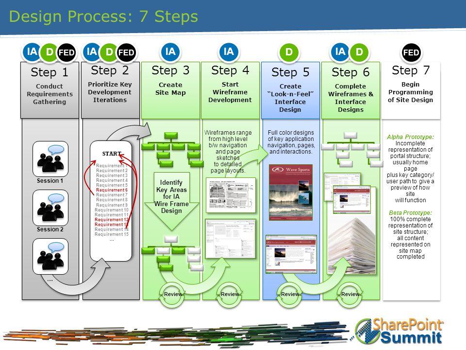 Design Process: 7 Steps Step 7 Begin Programming of Site Design Step 7 Begin Programming of Site Design Alpha Prototype: Incomplete representation of