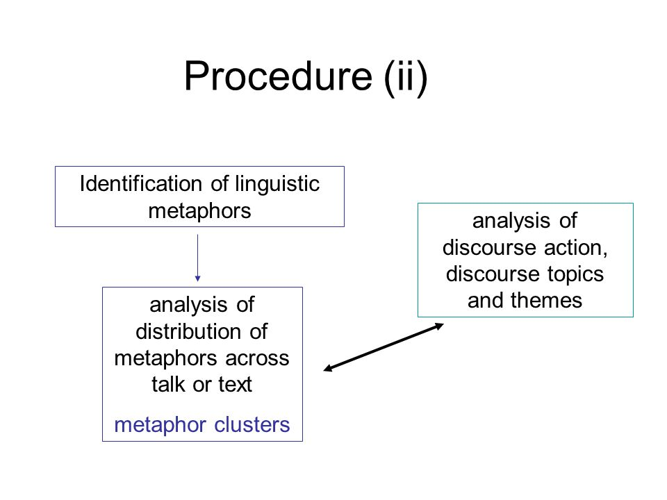 Procedure (ii) Identification of linguistic metaphors analysis of discourse action, discourse topics and themes analysis of distribution of metaphors across talk or text metaphor clusters