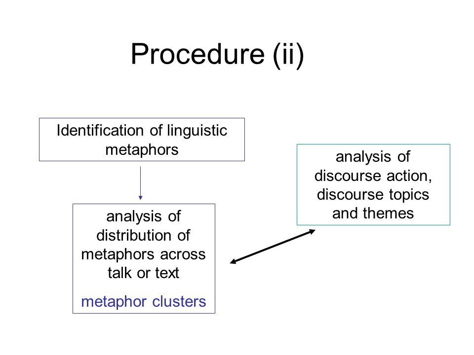 Procedure (ii) Identification of linguistic metaphors analysis of discourse action, discourse topics and themes analysis of distribution of metaphors