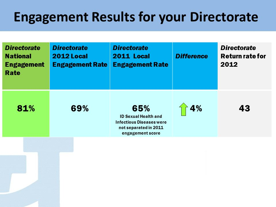 Engagement Results for your Directorate Directorate National Engagement Rate Directorate 2012 Local Engagement Rate Directorate 2011 Local Engagement Rate Difference Directorate Return rate for 2012 81%69%65% ID Sexual Health and Infectious Diseases were not separated in 2011 engagement score 4%43