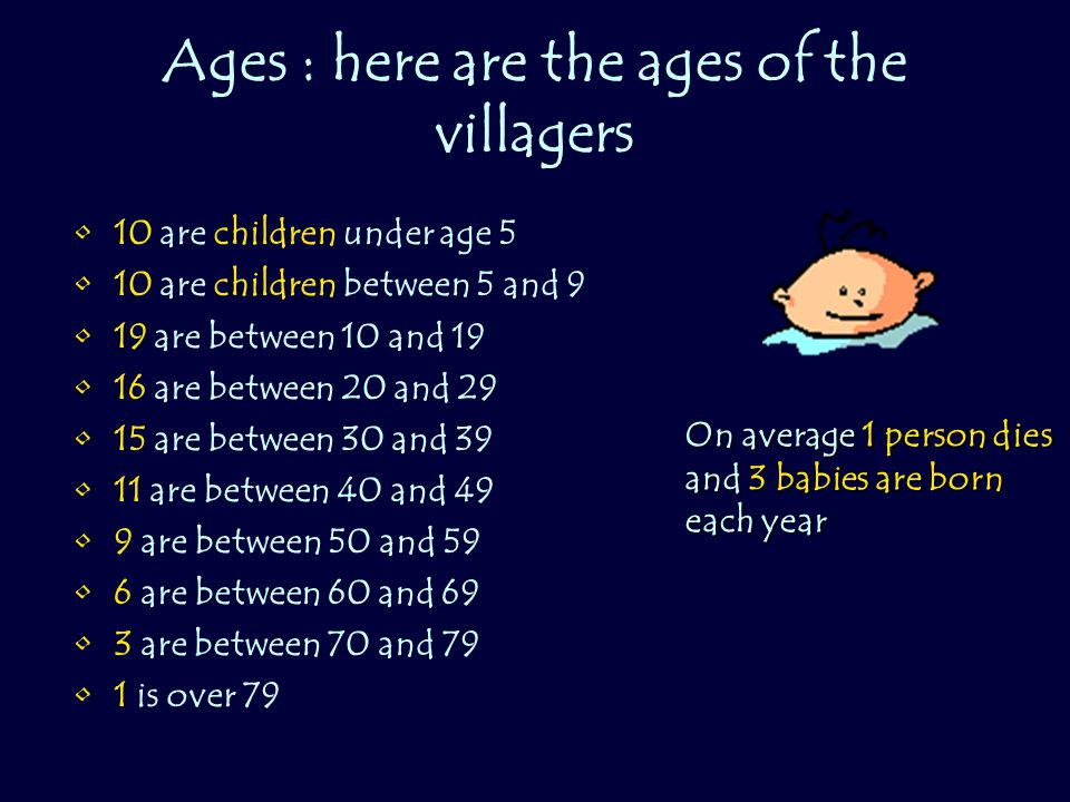 Ages : here are the ages of the villagers 10 are children under age 5 10 are children between 5 and 9 19 are between 10 and 19 16 are between 20 and 2