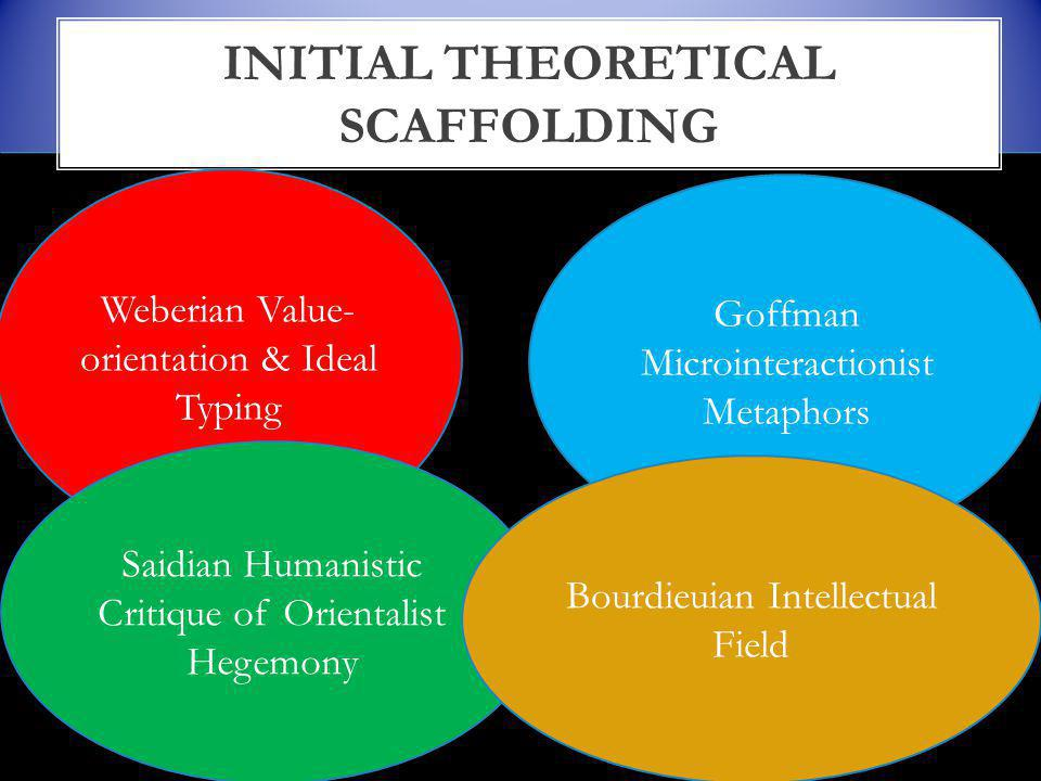 INITIAL THEORETICAL SCAFFOLDING Goffman Microinteractionist Metaphors Weberian Value- orientation & Ideal Typing Saidian Humanistic Critique of Orientalist Hegemony Bourdieuian Intellectual Field