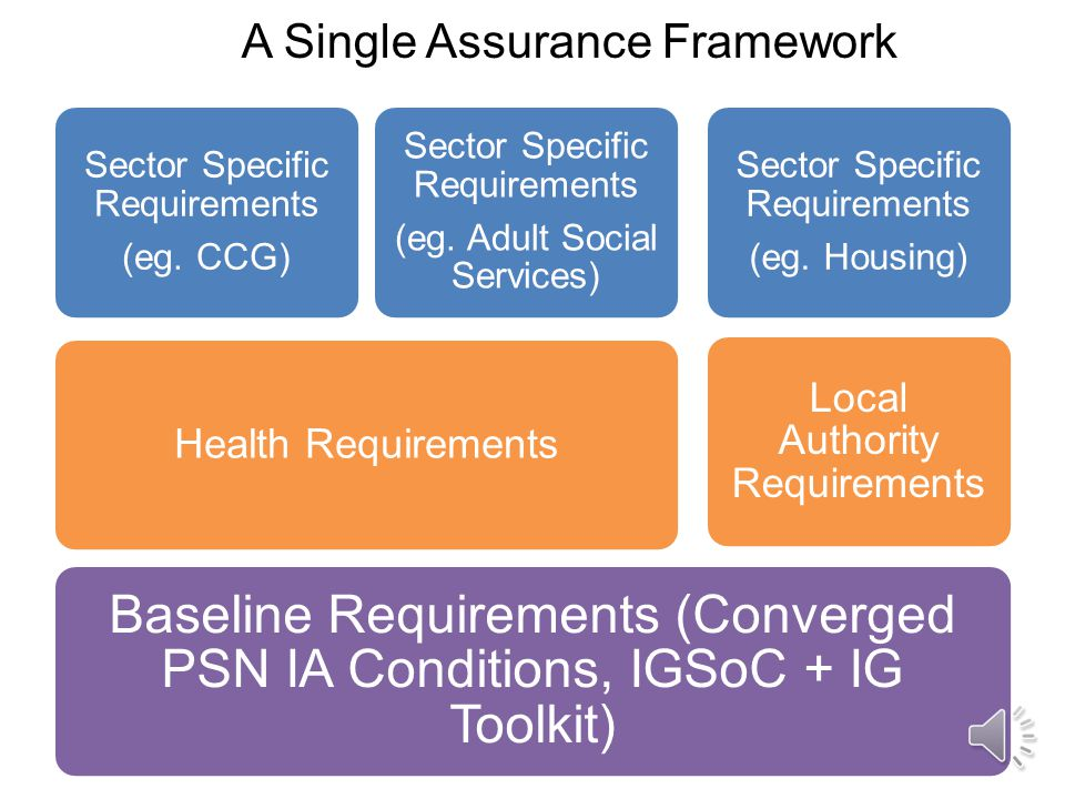 Where Next A proposed single IG framework for government –beginning with local authority and the Health sector –based on legal basis for information exchange –Defined top-ups rather than compliance with a whole regime forced by one sector upon another.