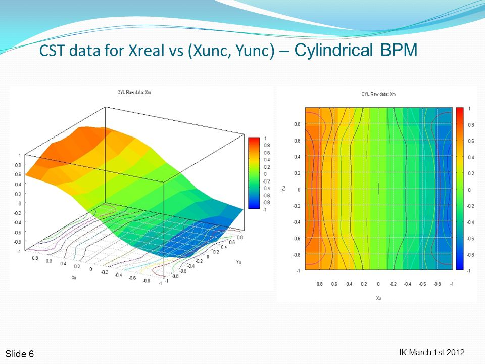 IK March 1st 2012 CST data for Xreal vs (Xunc, Yunc ) – Cylindrical BPM Slide 6