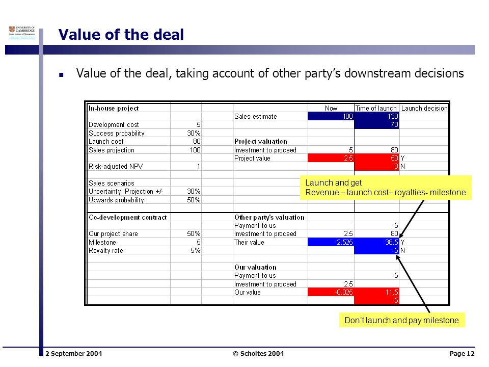 2 September 2004 © Scholtes 2004Page 12 Value of the deal Value of the deal, taking account of other party's downstream decisions Launch and get Revenue – launch cost– royalties- milestone Don't launch and pay milestone