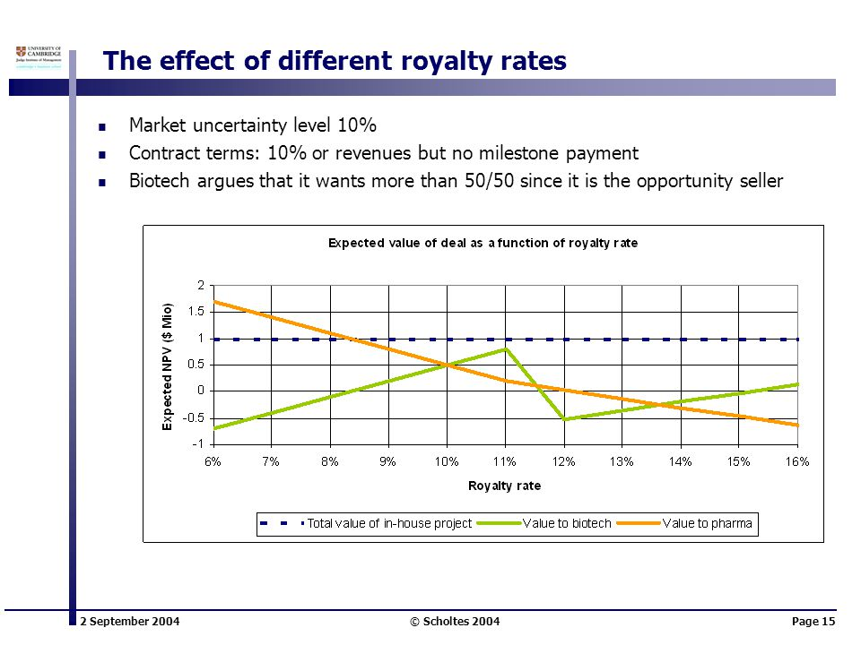 2 September 2004 © Scholtes 2004Page 15 The effect of different royalty rates Market uncertainty level 10% Contract terms: 10% or revenues but no milestone payment Biotech argues that it wants more than 50/50 since it is the opportunity seller