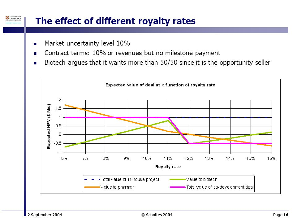2 September 2004 © Scholtes 2004Page 16 The effect of different royalty rates Market uncertainty level 10% Contract terms: 10% or revenues but no mile