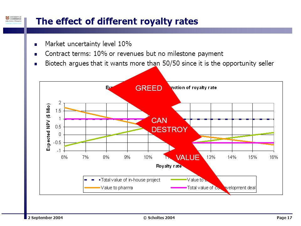 2 September 2004 © Scholtes 2004Page 17 The effect of different royalty rates Market uncertainty level 10% Contract terms: 10% or revenues but no milestone payment Biotech argues that it wants more than 50/50 since it is the opportunity seller CAN DESTROY GREED VALUE
