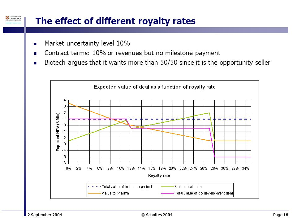 2 September 2004 © Scholtes 2004Page 18 The effect of different royalty rates Market uncertainty level 10% Contract terms: 10% or revenues but no milestone payment Biotech argues that it wants more than 50/50 since it is the opportunity seller