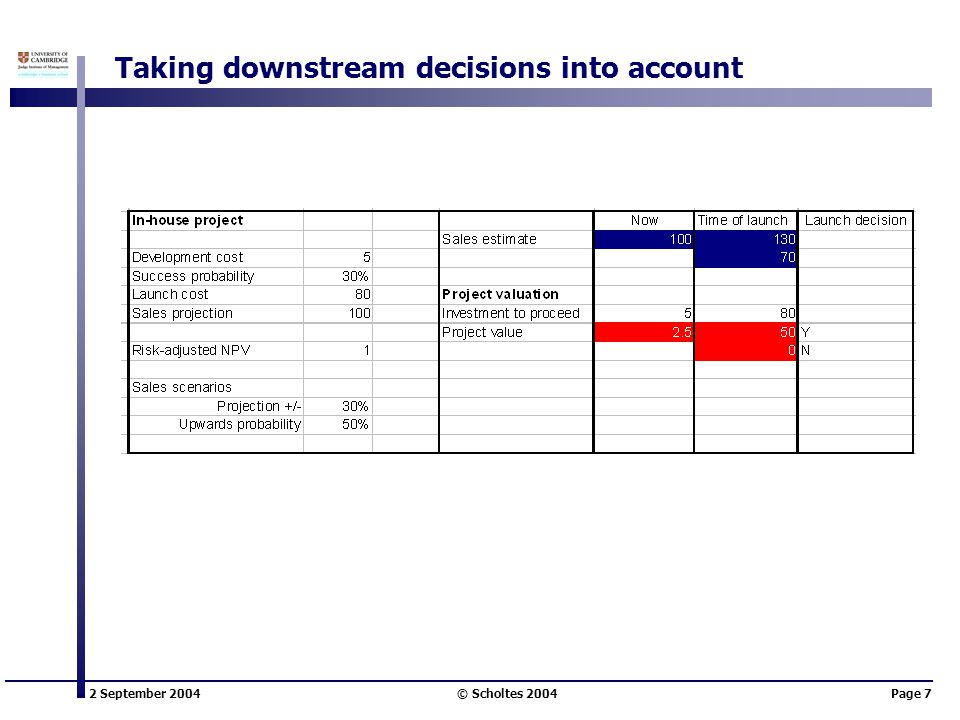 2 September 2004 © Scholtes 2004Page 7 Taking downstream decisions into account