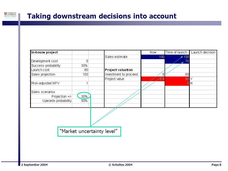 2 September 2004 © Scholtes 2004Page 8 Market uncertainty level Taking downstream decisions into account