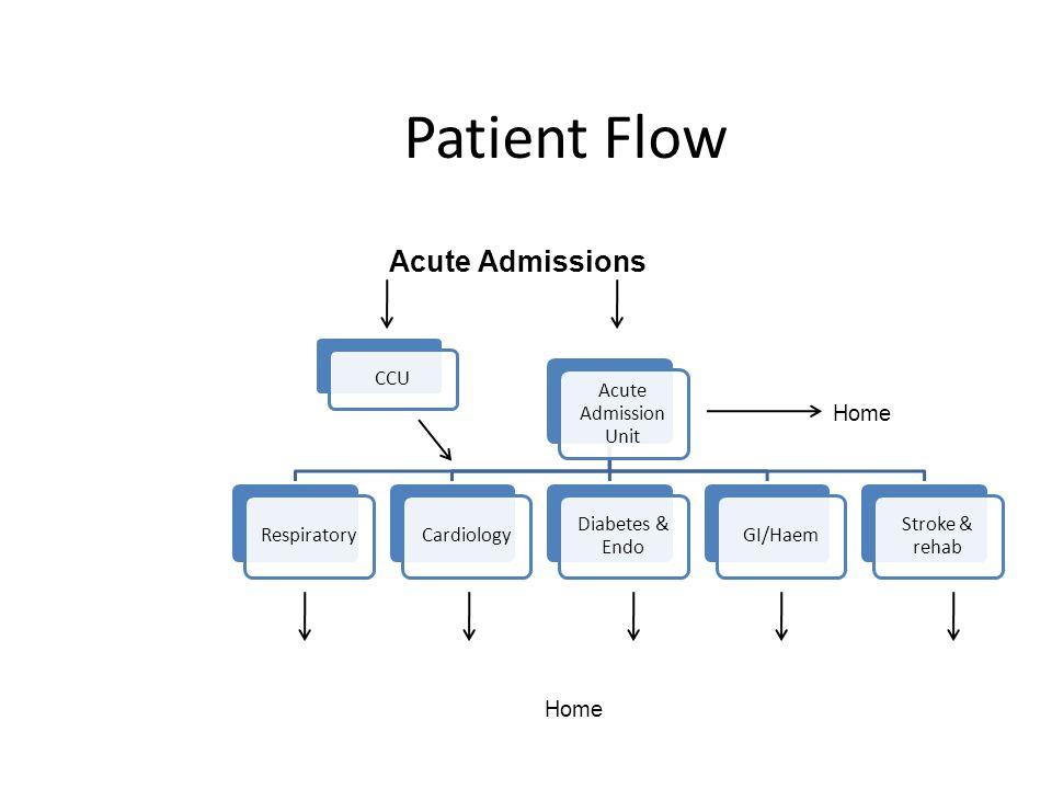 Patient Flow Acute Admission Unit RespiratoryCardiology Diabetes & Endo GI/Haem Stroke & rehab CCU Acute Admissions Home