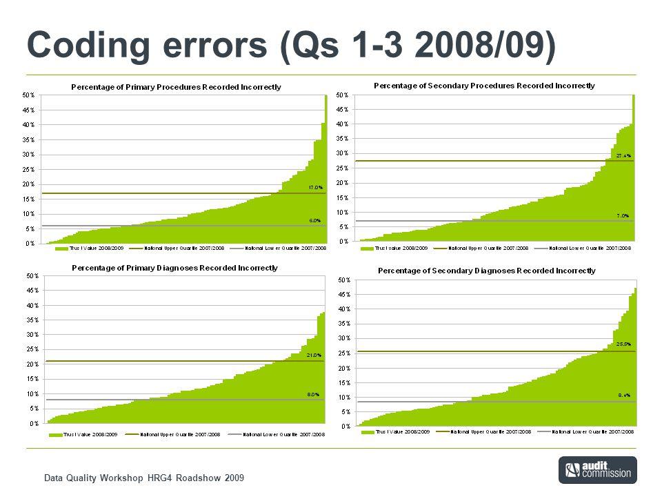 Data Quality Workshop HRG4 Roadshow 2009 Coding errors (Qs 1-3 2008/09)