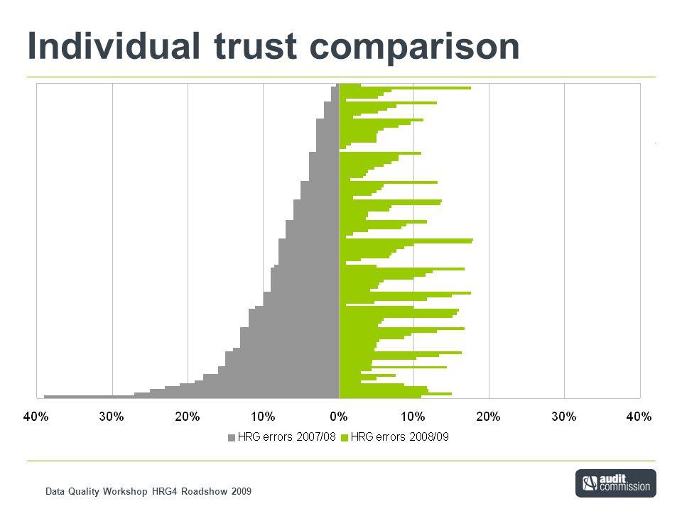 Data Quality Workshop HRG4 Roadshow 2009 Individual trust comparison