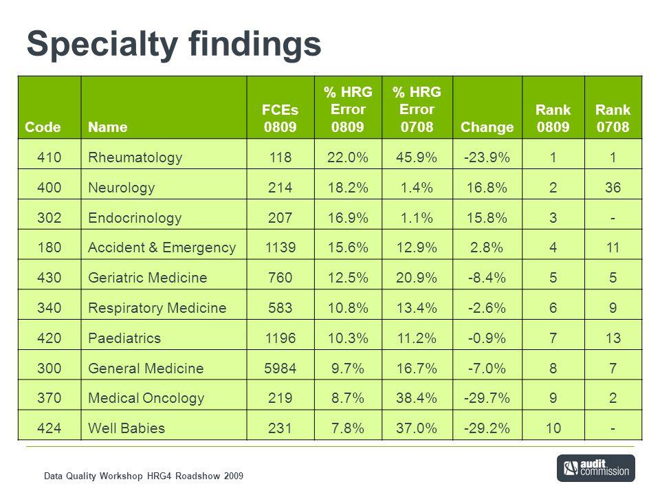 Data Quality Workshop HRG4 Roadshow 2009 Specialty findings CodeName FCEs 0809 % HRG Error 0809 % HRG Error 0708Change Rank 0809 Rank 0708 410Rheumato