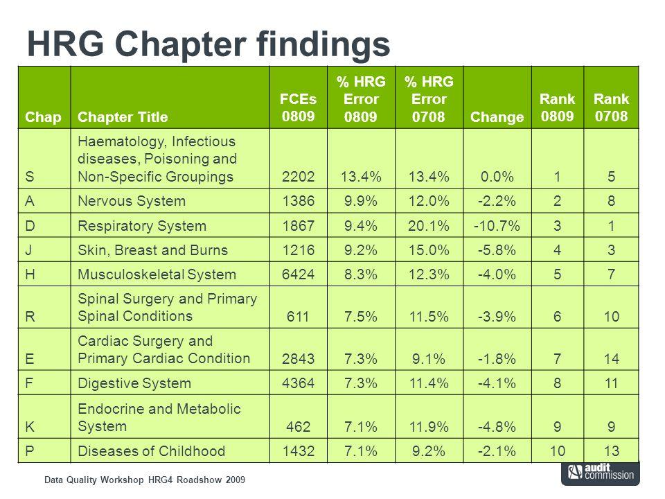 Data Quality Workshop HRG4 Roadshow 2009 HRG Chapter findings ChapChapter Title FCEs 0809 % HRG Error 0809 % HRG Error 0708Change Rank 0809 Rank 0708