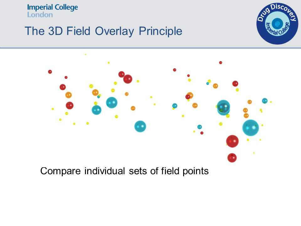 The 3D Field Overlay Principle Compare individual sets of field points