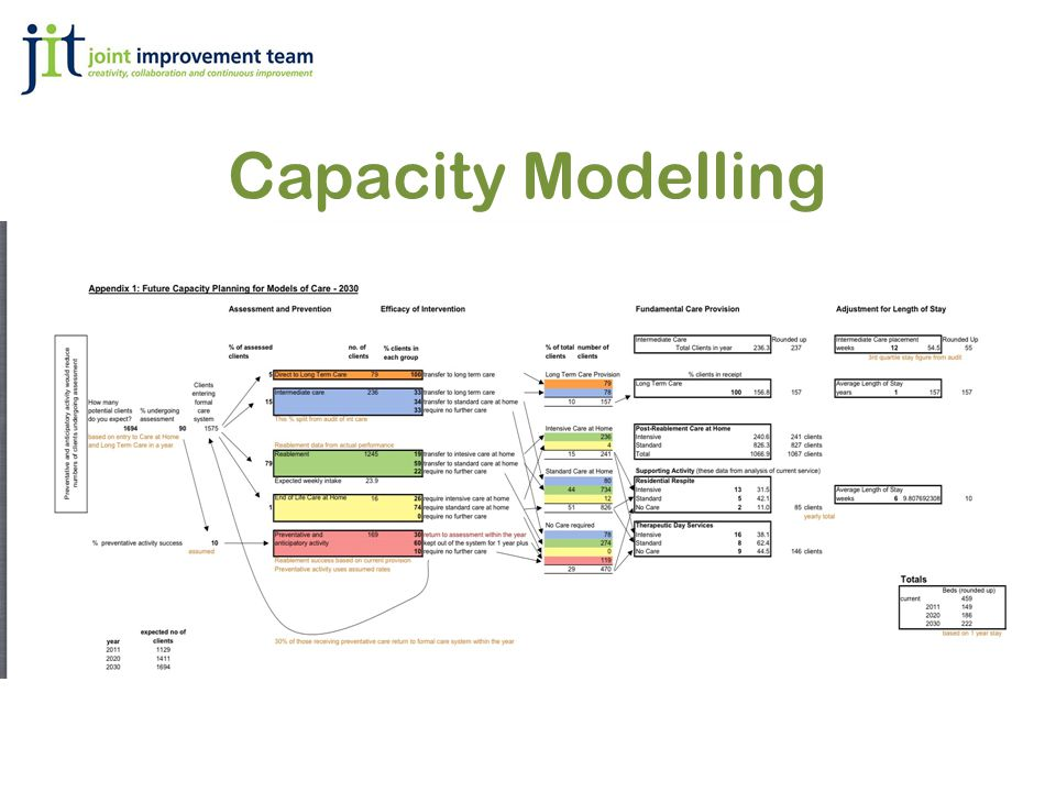 Capacity Modelling