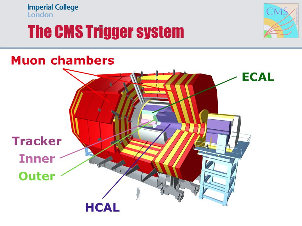 The CMS Trigger system Muon chambers ECAL HCAL Tracker Inner Outer