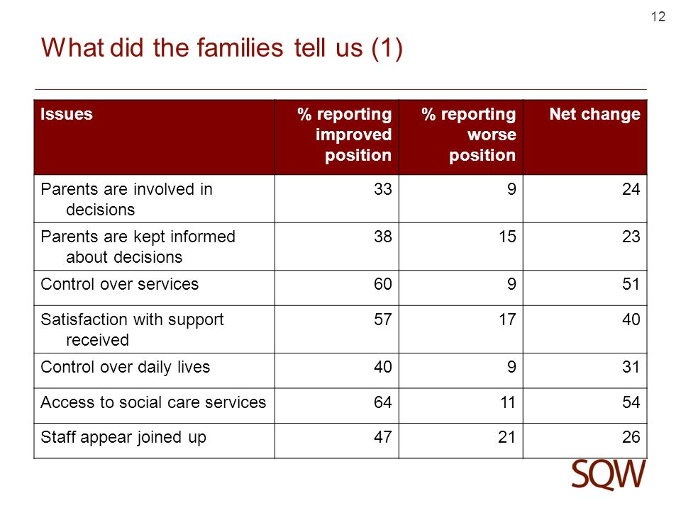 12 What did the families tell us (1) Issues% reporting improved position % reporting worse position Net change Parents are involved in decisions 33924 Parents are kept informed about decisions 381523 Control over services60951 Satisfaction with support received 571740 Control over daily lives40931 Access to social care services641154 Staff appear joined up472126