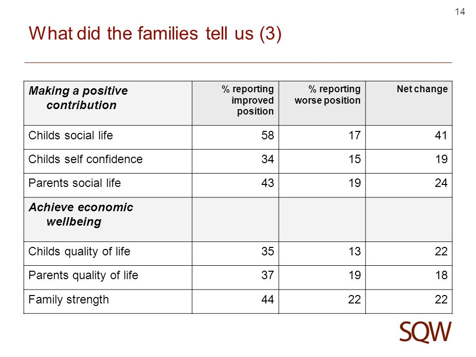14 What did the families tell us (3) Making a positive contribution % reporting improved position % reporting worse position Net change Childs social life581741 Childs self confidence341519 Parents social life431924 Achieve economic wellbeing Childs quality of life351322 Parents quality of life371918 Family strength4422