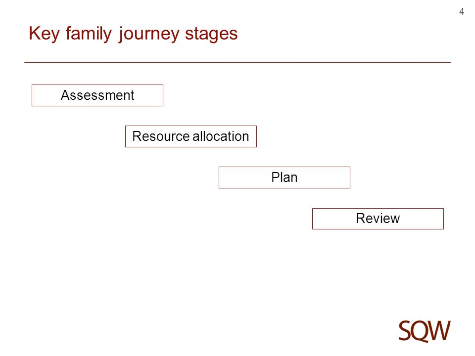 4 Key family journey stages Assessment Resource allocation Plan Review
