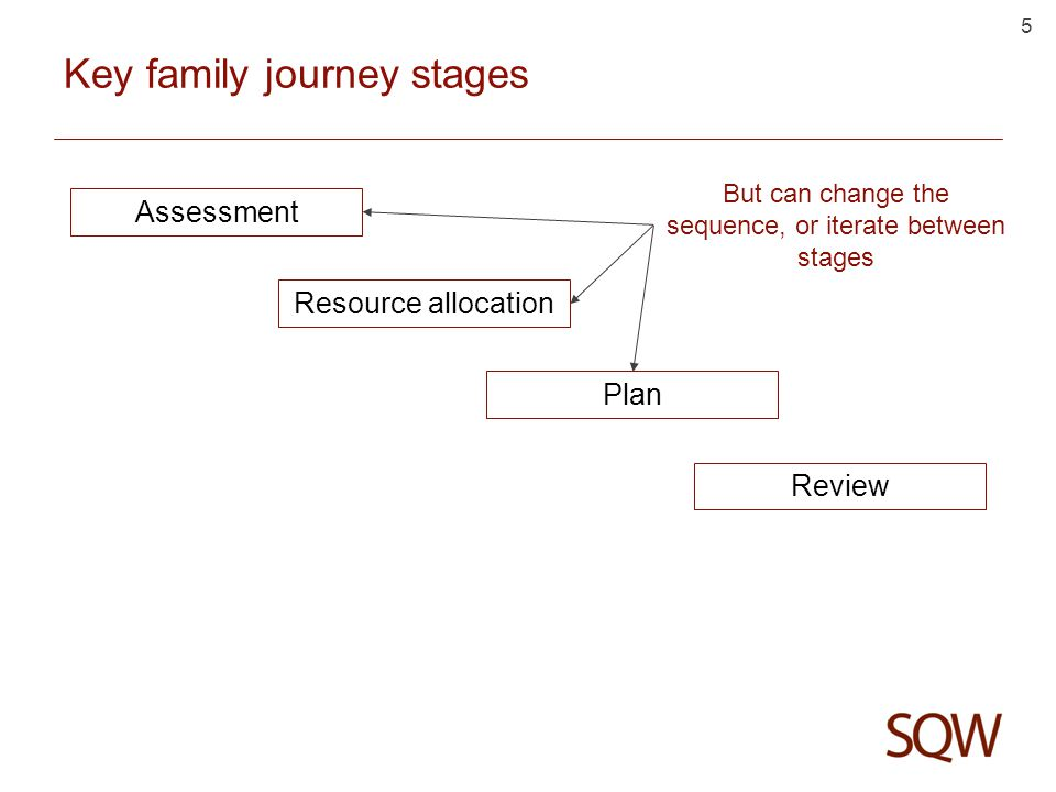 5 Key family journey stages Assessment Resource allocation Plan Review But can change the sequence, or iterate between stages