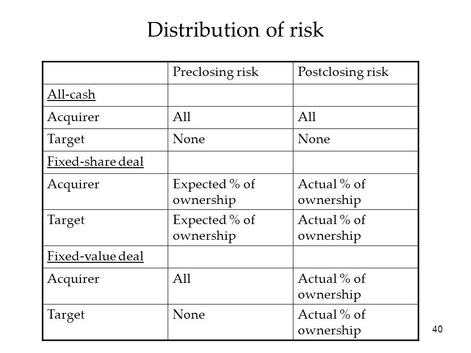 40 Distribution of risk Preclosing riskPostclosing risk All-cash AcquirerAll TargetNone Fixed-share deal AcquirerExpected % of ownership Actual % of o