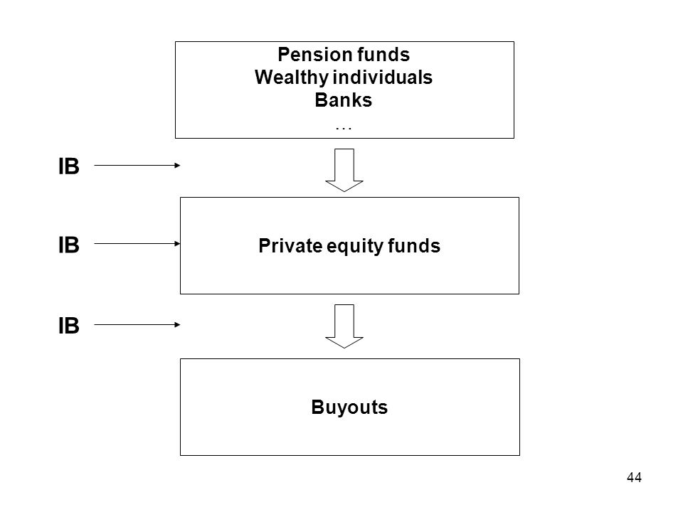 44 Pension funds Wealthy individuals Banks … Private equity funds Buyouts IB