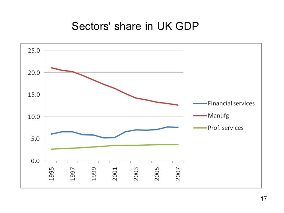 Sectors share in UK GDP 17