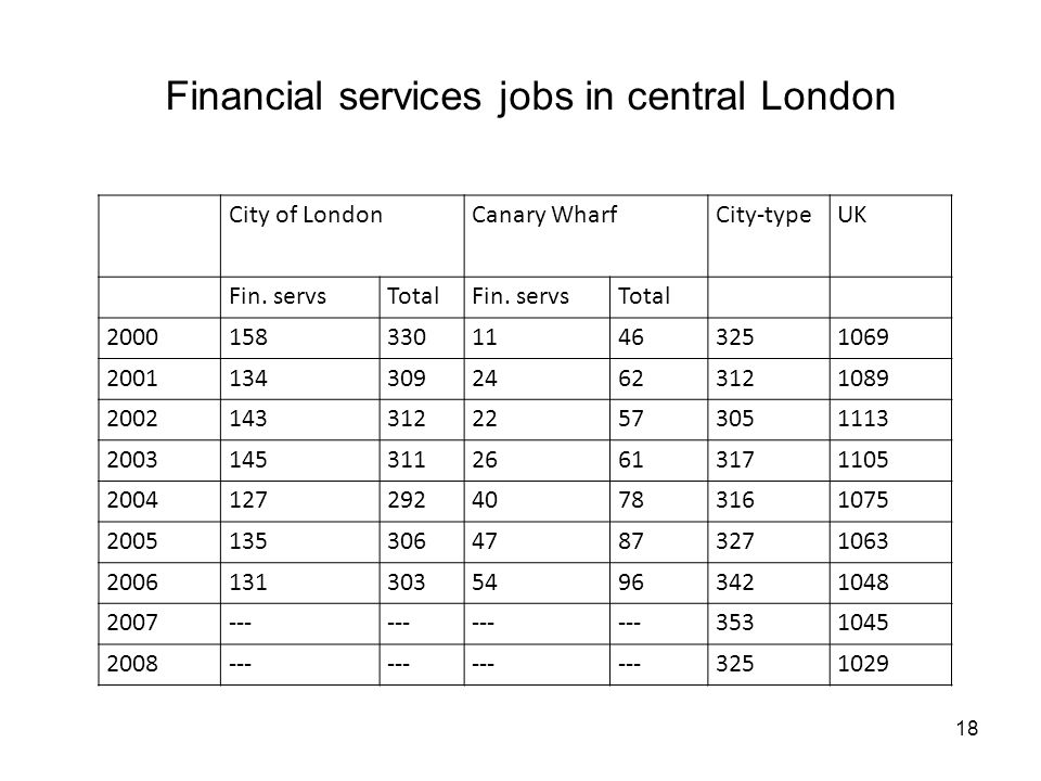 Financial services jobs in central London City of LondonCanary WharfCity-typeUK Fin.