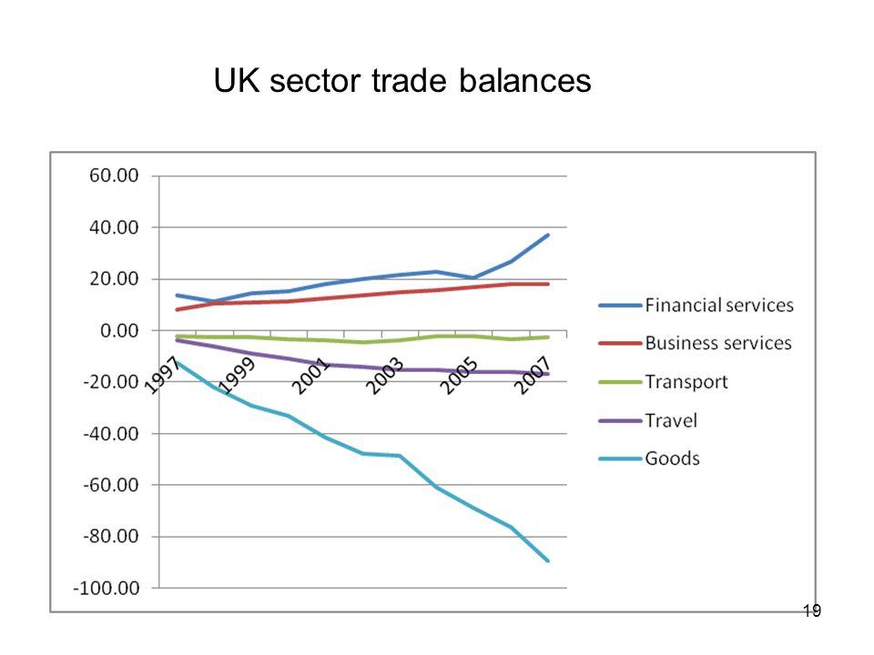 UK sector trade balances 19