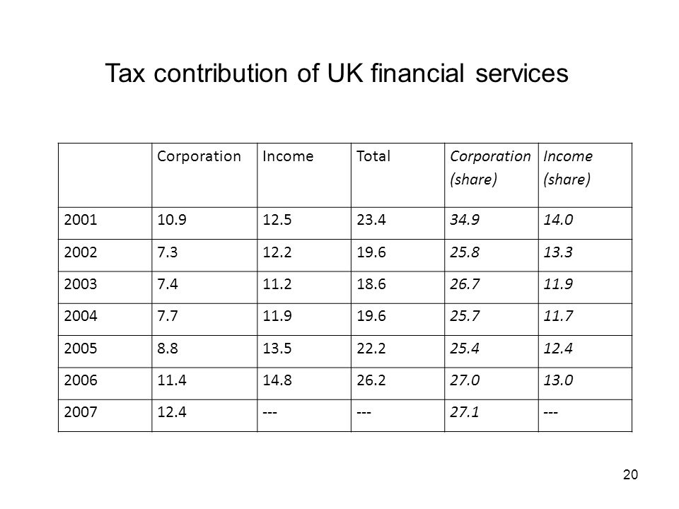 Tax contribution of UK financial services CorporationIncomeTotal Corporation (share) Income (share)