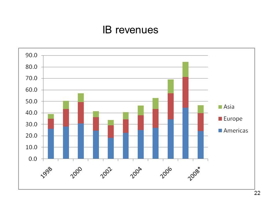 IB revenues 22