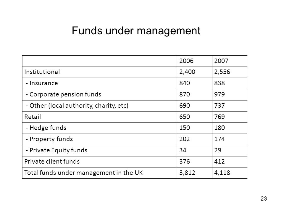 Funds under management 20062007 Institutional2,4002,556 - Insurance840838 - Corporate pension funds870979 - Other (local authority, charity, etc)69073