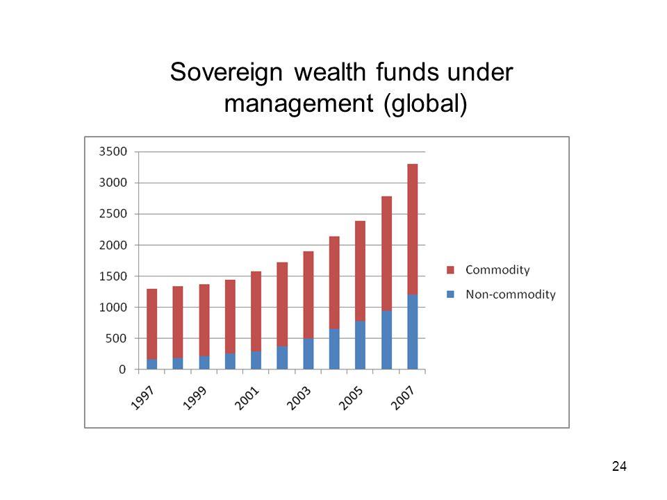 Sovereign wealth funds under management (global) 24