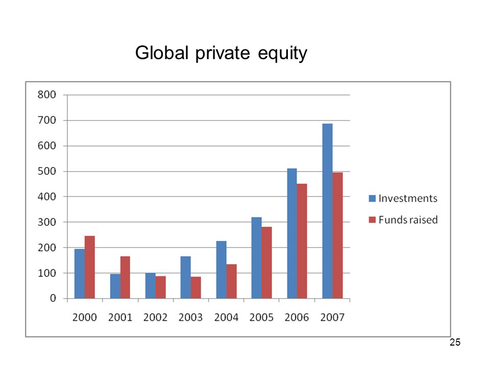 Global private equity 25